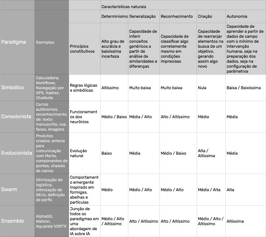 Tabela de paradigmas e suas características naturais